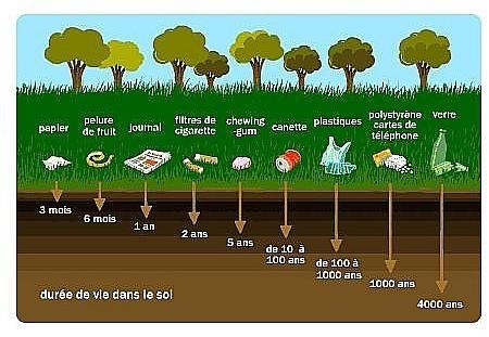 Durée de vie des déchets.html